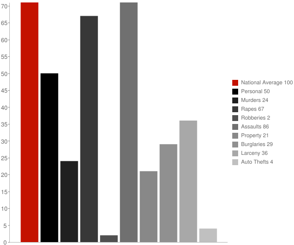 Olancha CA Crime Statistics