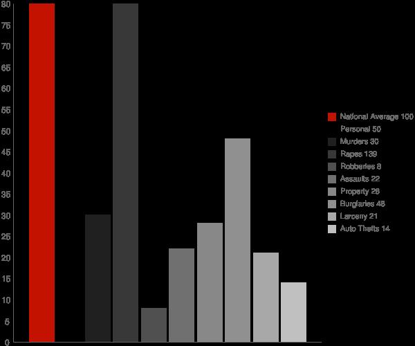 Valley Springs AR Crime Statistics