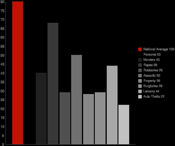 Cambrian Park CA Crime Statistics
