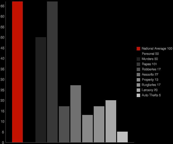 Oceano CA Crime Statistics