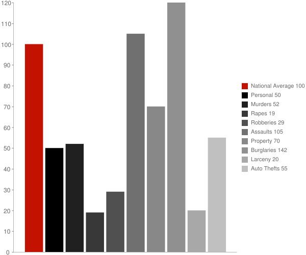 Pylesville MD Crime Statistics