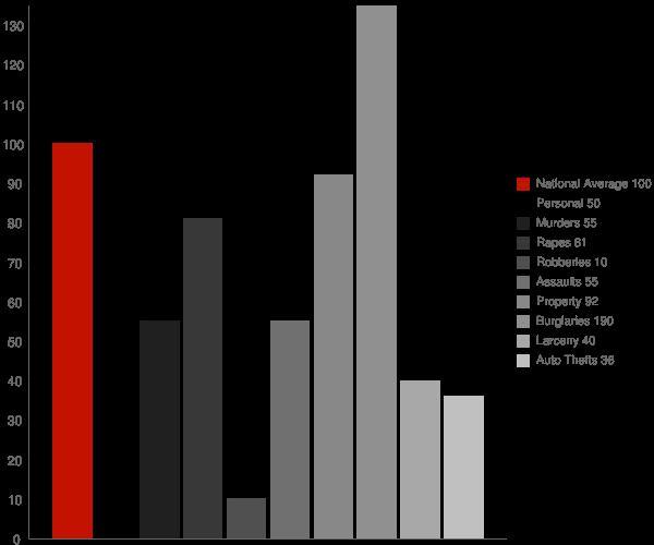 Lafe AR Crime Statistics