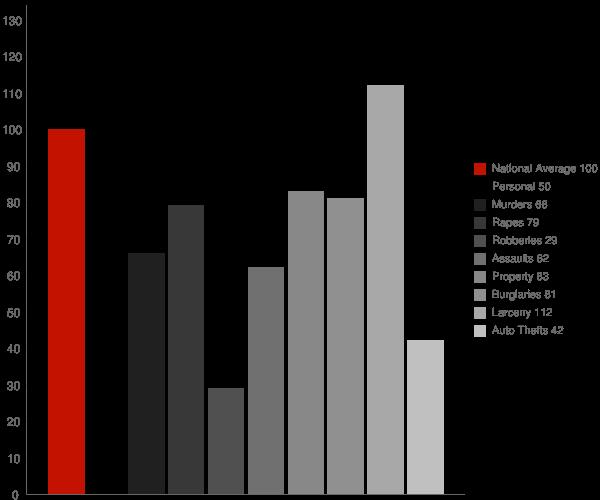 Athens AL Crime Statistics