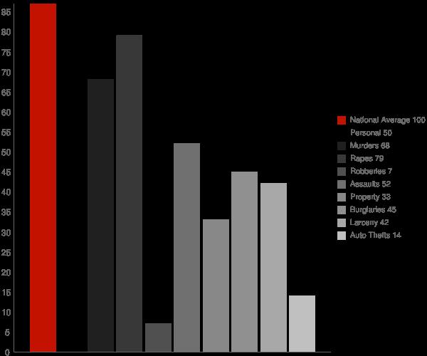 Greer AZ Crime Statistics