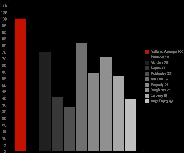 Glencoe AL Crime Statistics