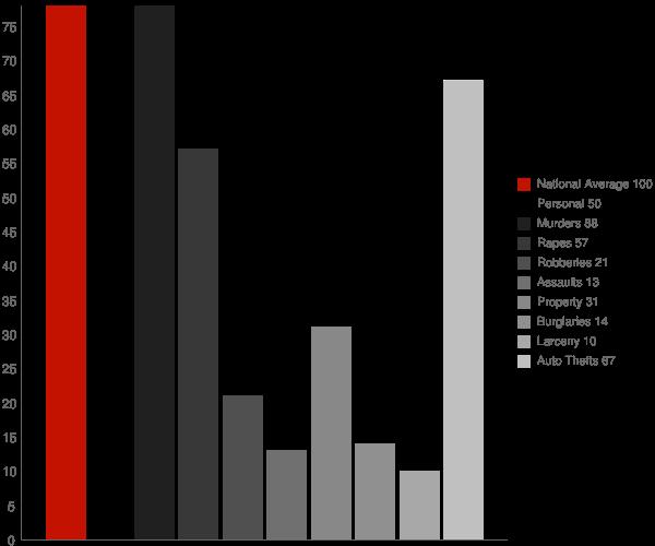 Page WV Crime Statistics
