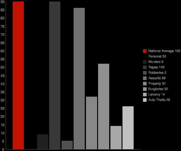 St George AK Crime Statistics