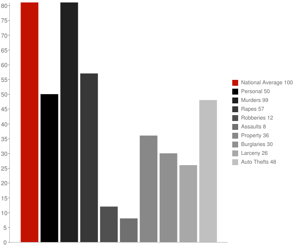 Elk Garden WV Crime Statistics