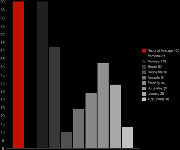 Bloomingdale GA Crime Statistics