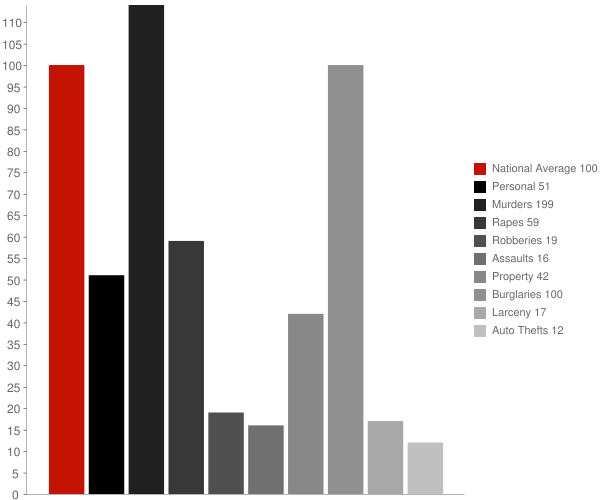 Shubuta MS Crime Statistics