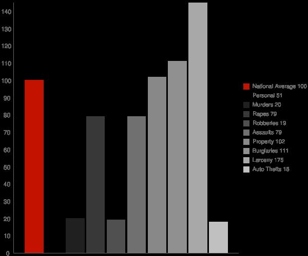 Saltaire NY Crime Statistics