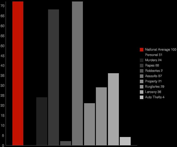 Trona CA Crime Statistics