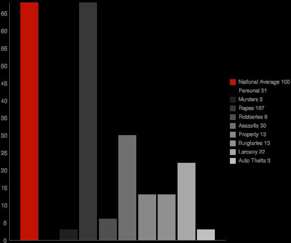 Fort Plain NY Crime Statistics