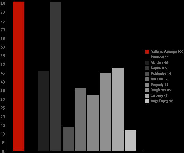 Larkfield Wikiup CA Crime Statistics