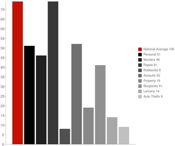 Meridian CA Crime Statistics