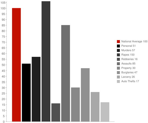 Collins MS Crime Statistics