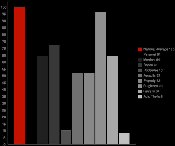 Orcutt CA Crime Statistics