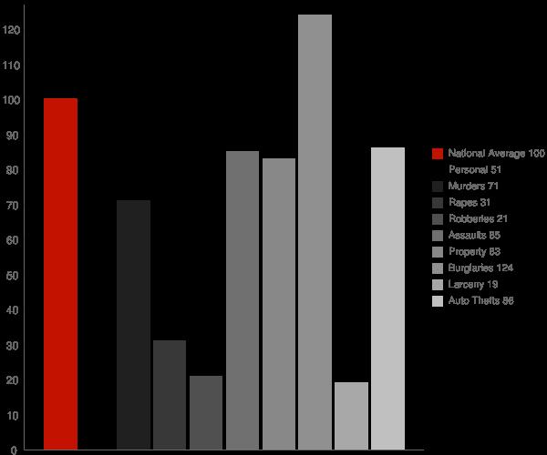 Sissonville WV Crime Statistics
