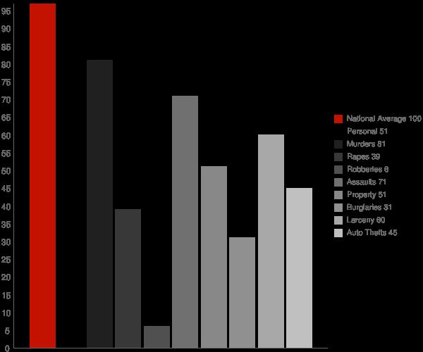 St Anthony ID Crime Statistics