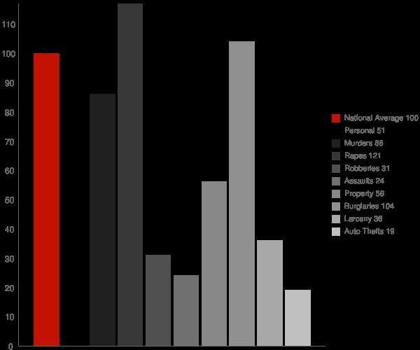 Valley Grande AL Crime Statistics