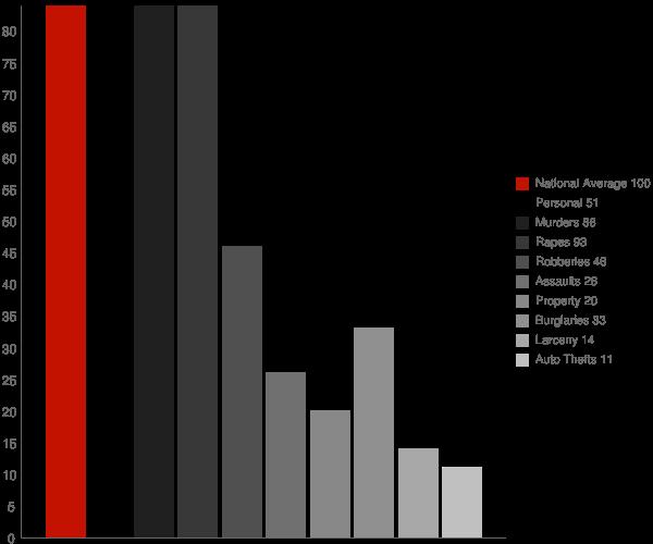 Fort Deposit AL Crime Statistics