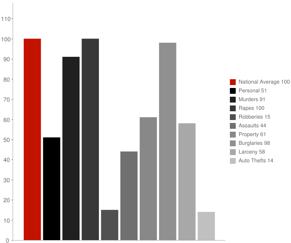 Sardis City AL Crime Statistics