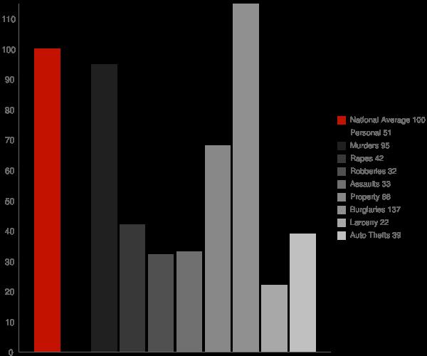 Powellsville NC Crime Statistics