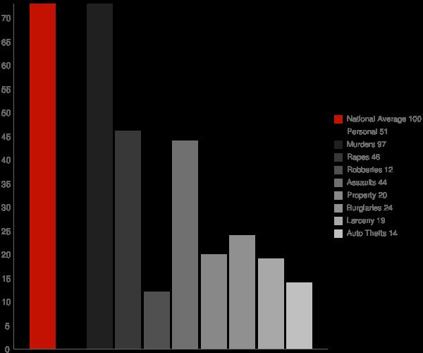 Gary WV Crime Statistics