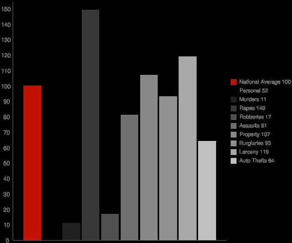 Post Falls ID Crime Statistics