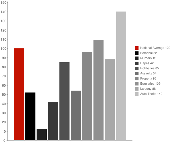 Manhattan Beach CA Crime Statistics