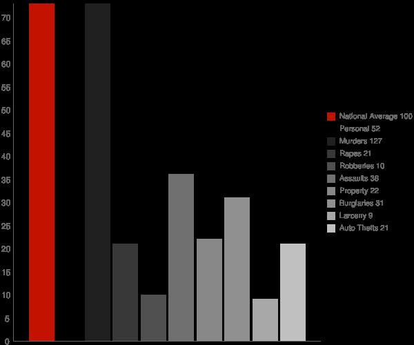 Roderfield WV Crime Statistics