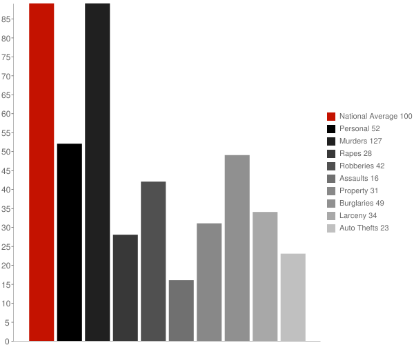 San Marino CA Crime Statistics