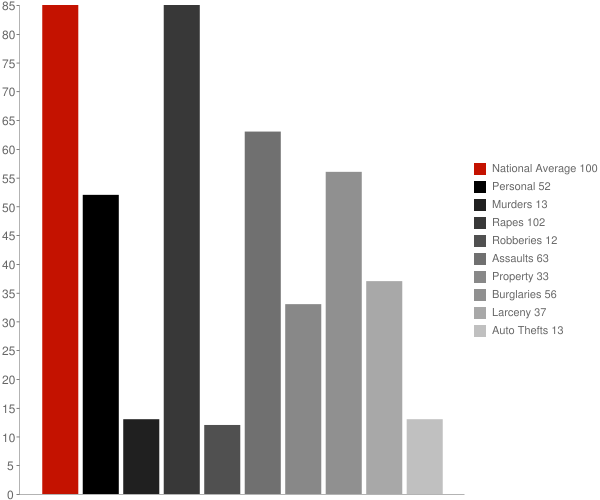 Mi Wuk Village CA Crime Statistics