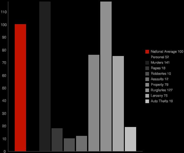 McGehee AR Crime Statistics