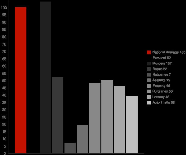 Albertville AL Crime Statistics
