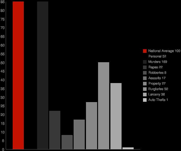 Franklin CA Crime Statistics