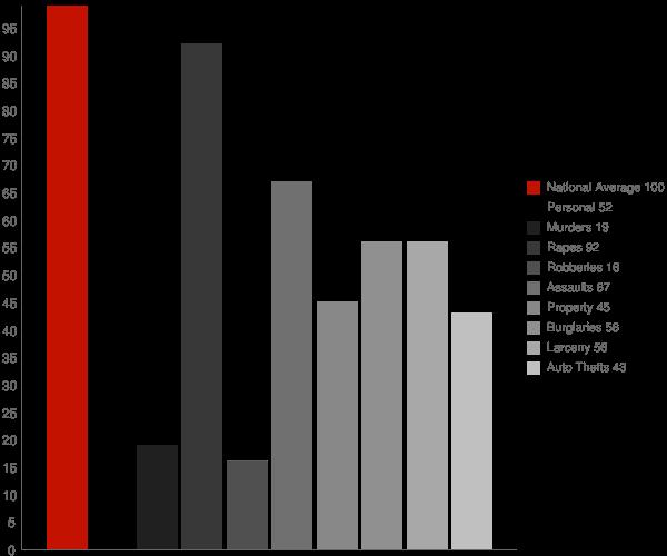 Floriston CA Crime Statistics