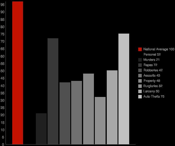 Burtonsville MD Crime Statistics