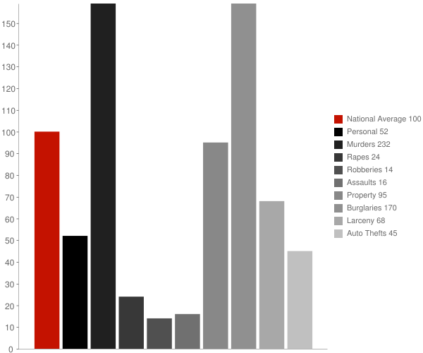 Bolton MS Crime Statistics