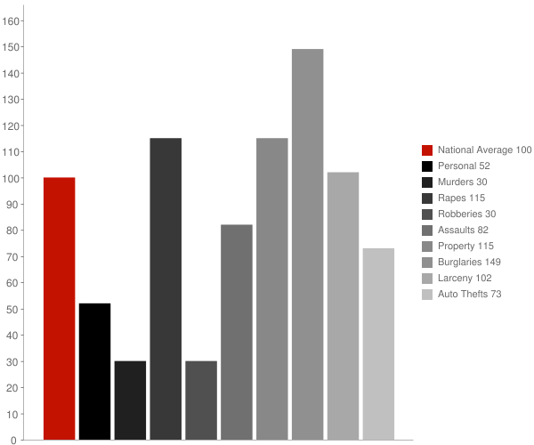 Lynn AL Crime Statistics