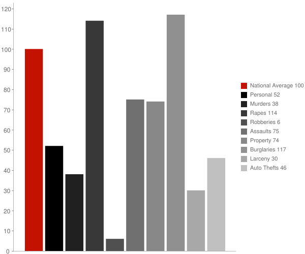 Eagle ID Crime Statistics