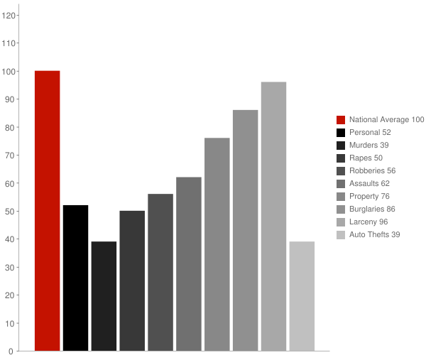 Mocksville NC Crime Statistics