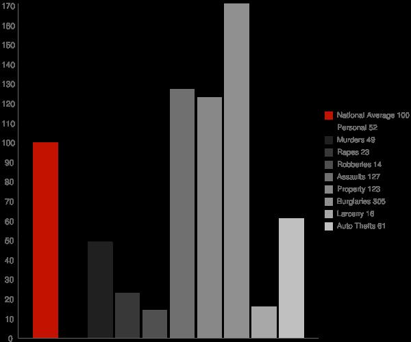 Shannon GA Crime Statistics