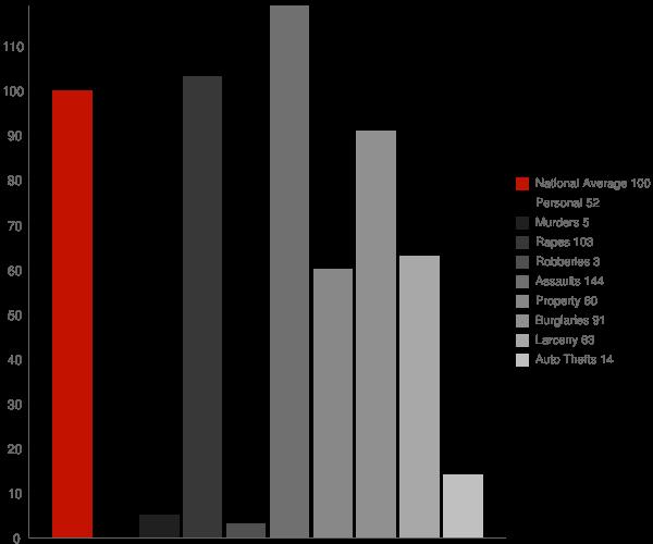 Haines AK Crime Statistics