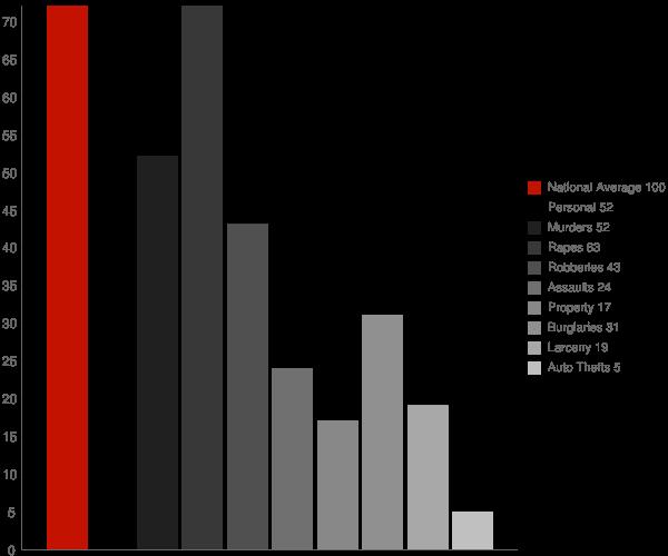 Richgrove CA Crime Statistics