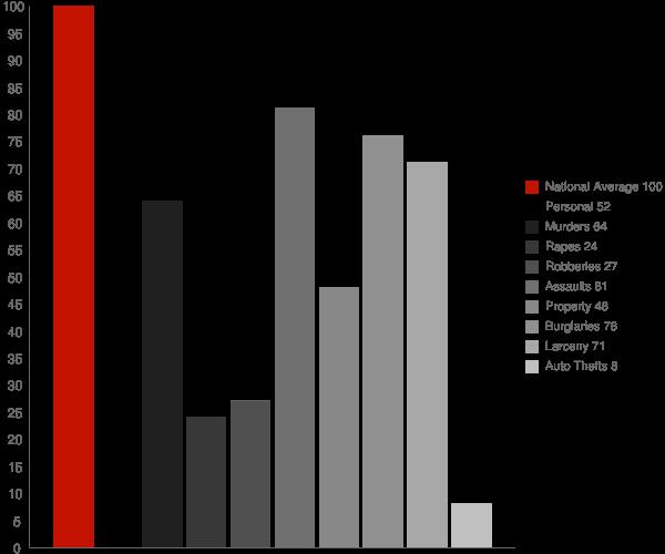 Kentfield CA Crime Statistics
