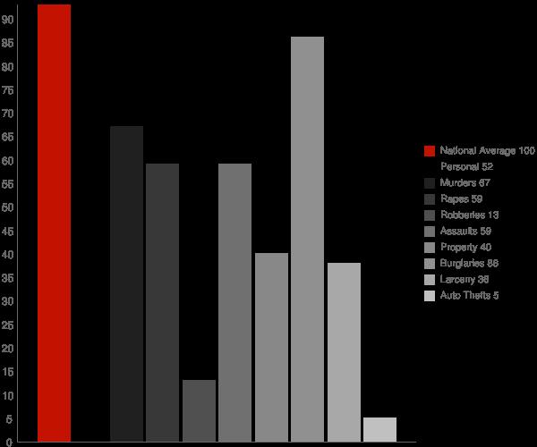 Roseland CA Crime Statistics