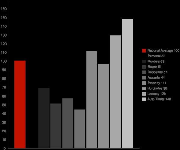 Scottsdale AZ Crime Statistics
