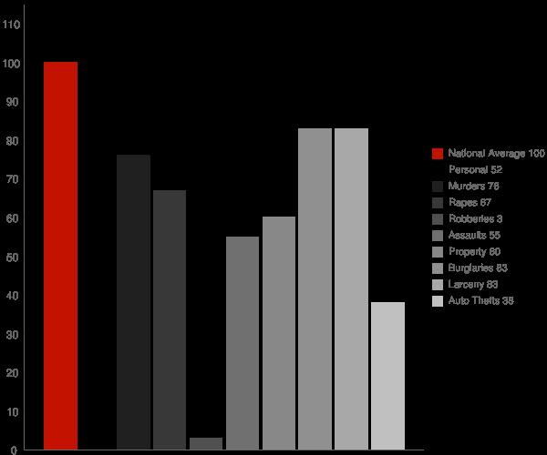 Keddie CA Crime Statistics