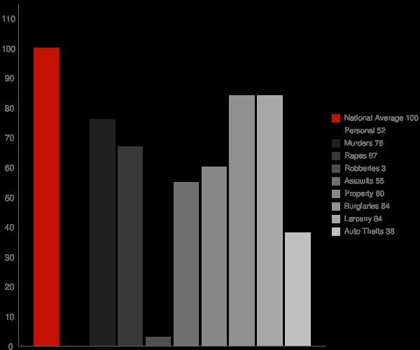 Cromberg CA Crime Statistics